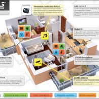 intelligens ház lakás multimédia