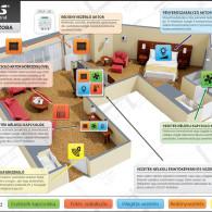 intelligens ház szállodai szoba rf